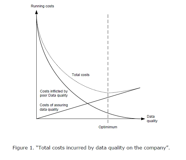 cost of data quality