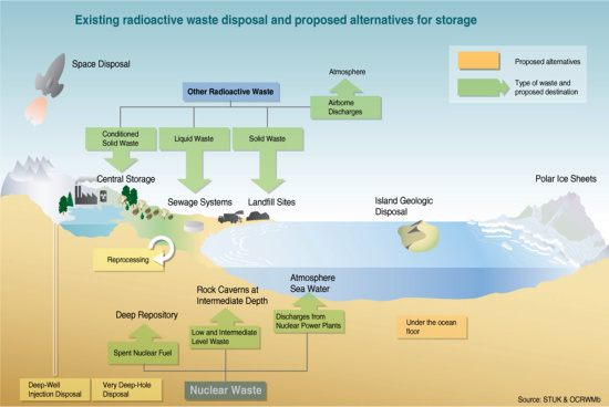 disposal of radioactive wastes Implementing geological disposal of radioactive waste technology platform.