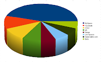 Pie Graph - Ielts package