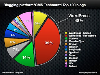 Graph of top blogging platforms