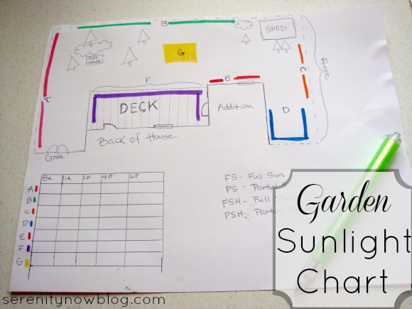 DIY Garden Sunlight Chart (Gardening Tips), from Serenity Now