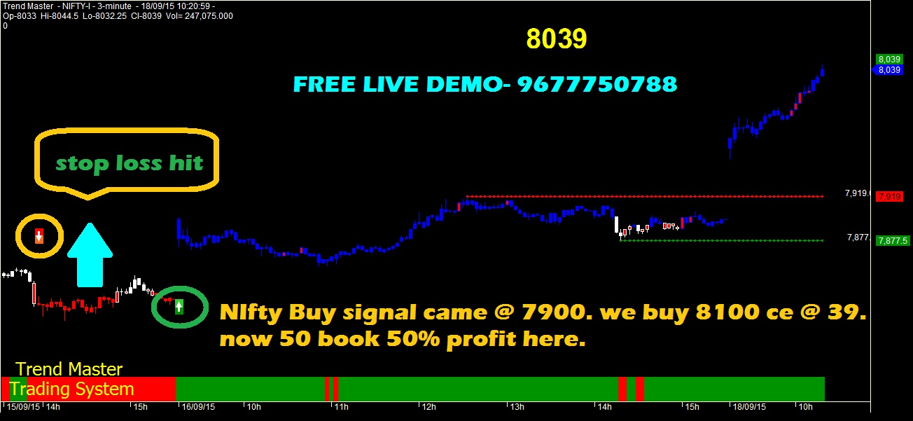 Nifty future positional trading strategy