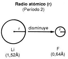 Que es el radio atmico y como vara en la tabla peridica fisica entre dos iones isoelectrnicos tendr mayor radio el que corresponda al tomo de menor nmero atmico ya que ste tendr menos fuerza de atraccin por urtaz Image collections