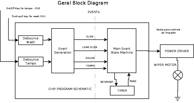 block diagram of washing machine – yhgfdmuor, Wiring block