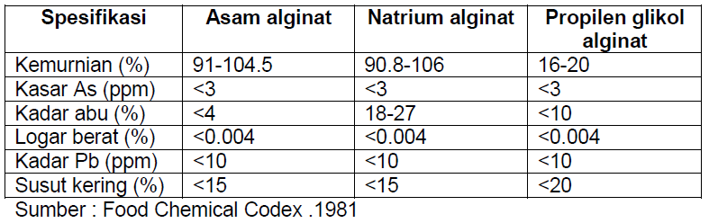 Spesifikasi mutu asam alginat, Natrium alginat dan propilen glikol alginat