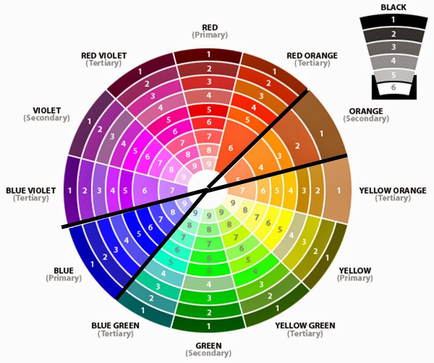 Off The Rails Scrapbooking Using A Colour Wheel Part 1