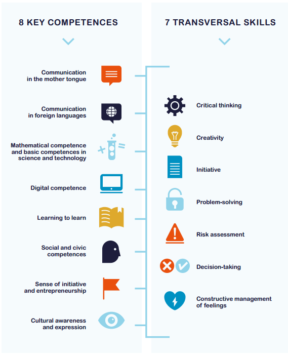 Key competences and transversal skills