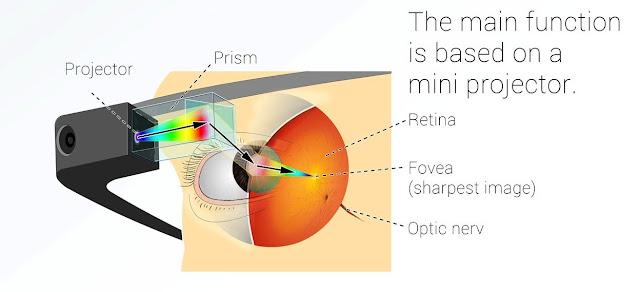 Google 眼鏡光學原理
