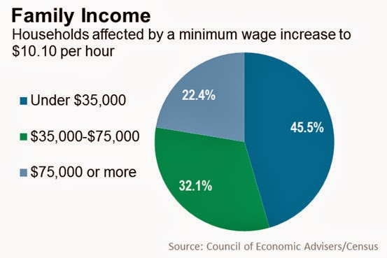 the issues with the national increase in minimum wage levels for the united states New zealand passed the world's first national minimum wage laws way back in  1894  us minimum wage is purposely set up not to rise with inflation  of  course, the above rates only cover the federal minimum wage.