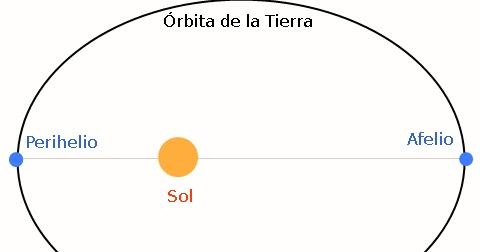 Resultado de imagen para Afelio y perihelio