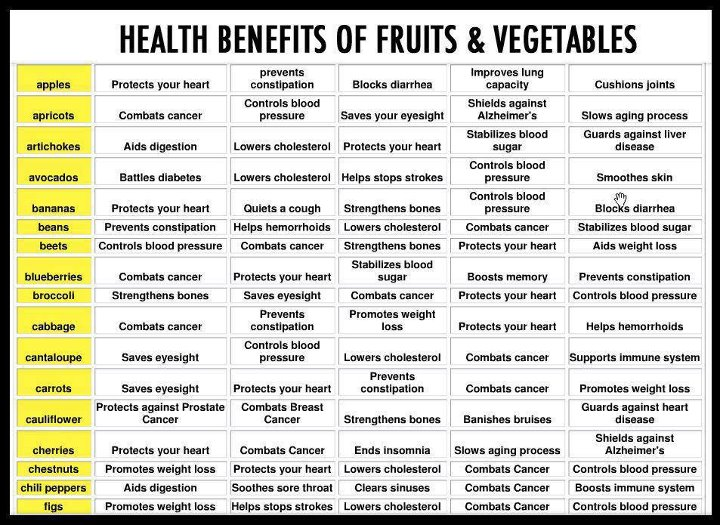 fruits and their benefits No doubt fruits are biggest gift of nature it is the key of any healthy person they are yummy and juicy to eat and also provides us lots of vitamin, nutrients and minerals naturally, they have ability to control cholesterol, blood pressure, prevents from heart diseases and cancers too in.