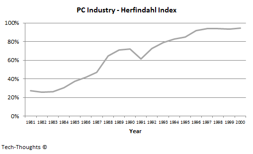 PC Industry - Herfindahl Index