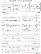 Monthly Provincial Political Polling Trends (to May 2015)