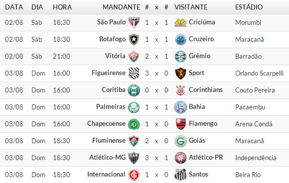 Jogos Campeonato brasileiro Série A 2014 /  13° Rodada 2014