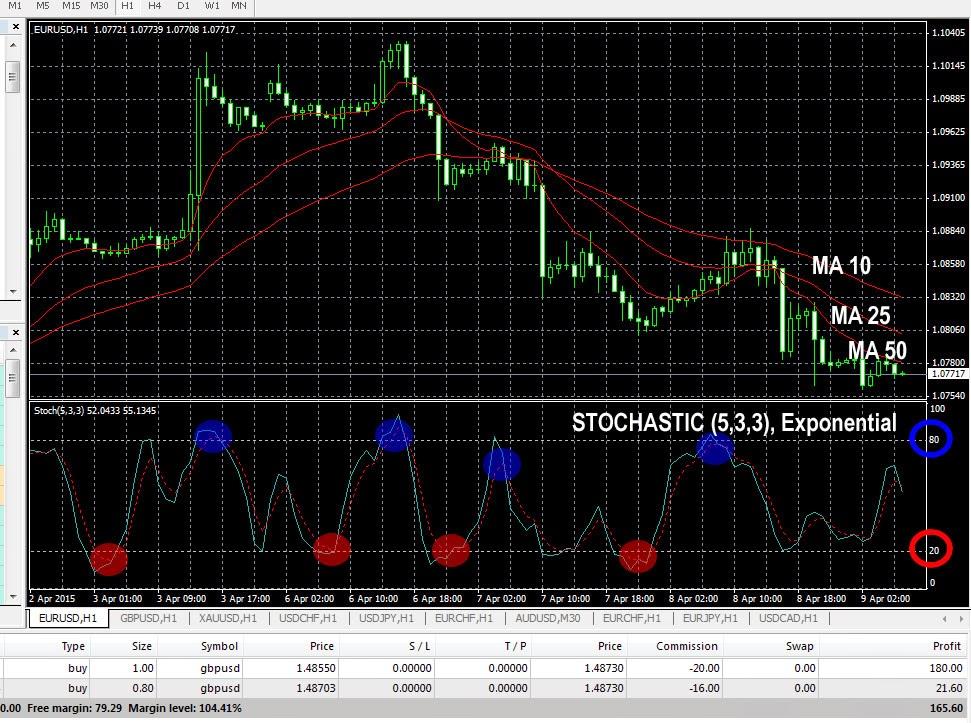 Menguasai Waktu Trading Forex Agar Menang/Profit | Info Trading