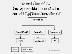 ประชาธิปไตย ทำให้...