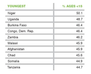 Percent of Ages | Investing in Africa