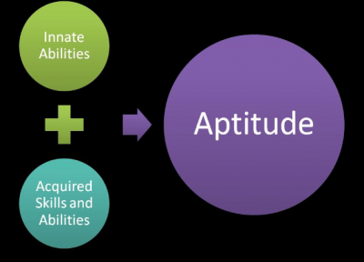 Aptitude Test Description And Cracking Tips Career