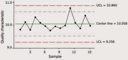 Nico budi darmawan tan simple outside complicated inside april 2015 3 control charts ccuart Choice Image