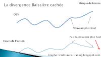 divergence baissière cachée analyse technique