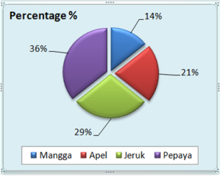 Grafik Pie Chart