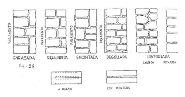 Todo sobre Construcción: Cantería
