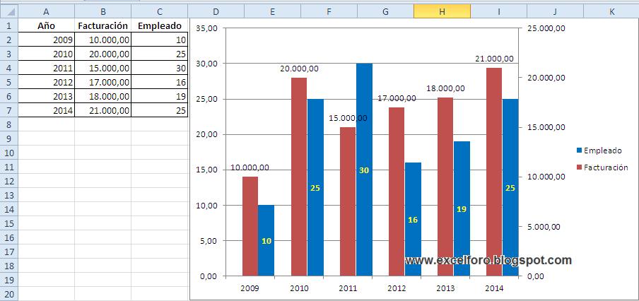 Gráfico Columnas en paralelo usando Eje Secundario de Excel.   EXCEL ...