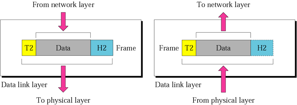 networking  data link layer diagram  undefined