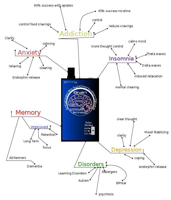 Double FM Bio Tuner Mind Map