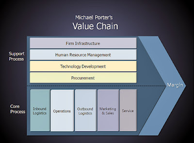 michael porter s value chain final Sample of michael porter's value chain management essay (you can also order custom written michael porter's value chain management essay.