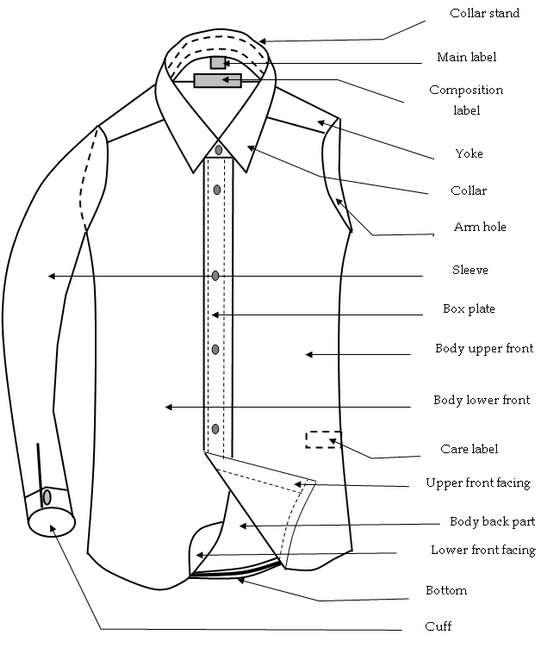 Components of a Basic Shirt