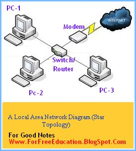 Differences between lan and wan perfect computer notes the differences between lan local area network and wan wide area network is as follows ccuart Choice Image