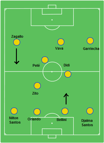 World Cup 1958 Brazil 4-2-4 Formation