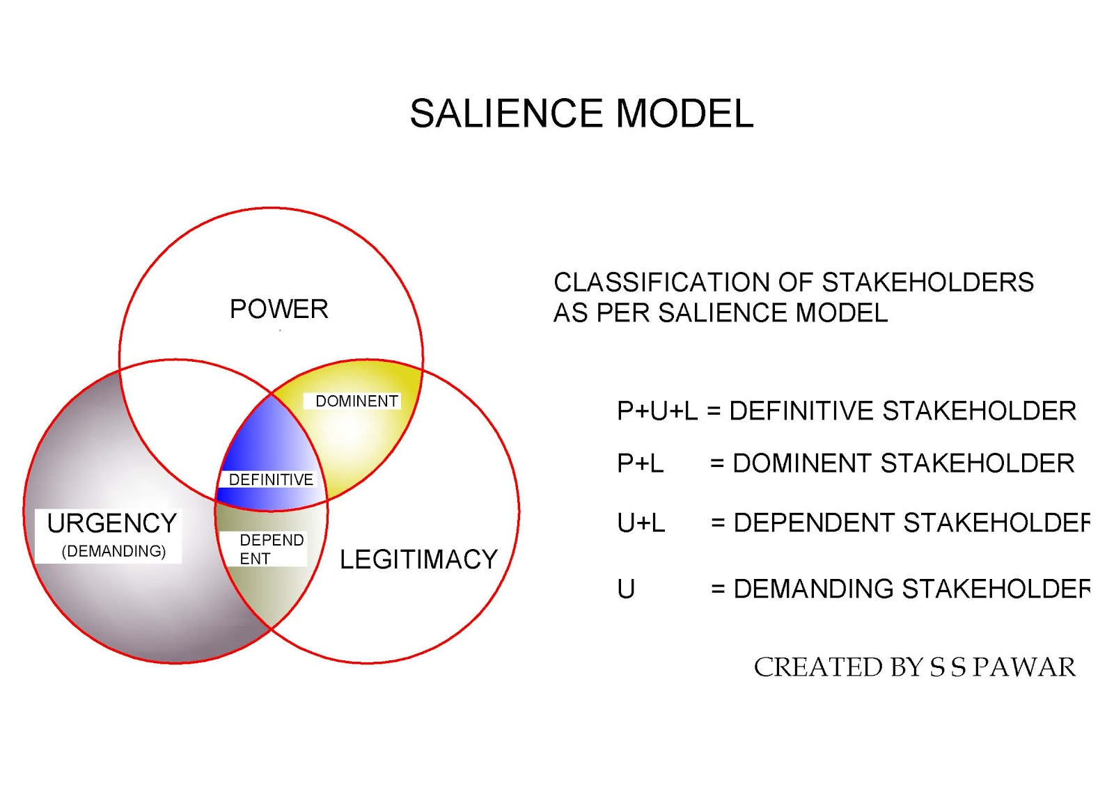 stakeholder salience We support the positive relationship between number of stakeholder attributes and perceived stakeholder salience managers' hierarchical level and role have direct and moderating effects on stakeholder identification and perceived salience.