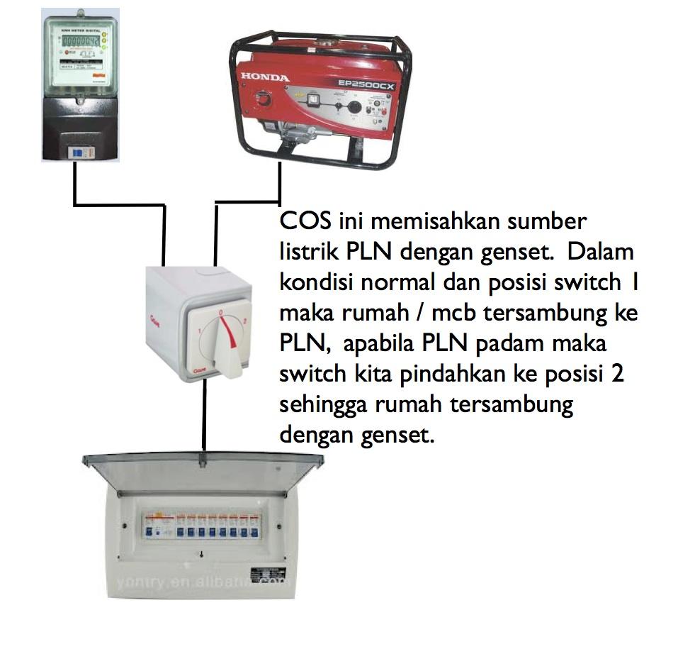 Diagram Ohm Saklar Wire Data Schema Wiring Lampu Rumah Automatic Transfer Switch Panel Cos Change Over Rh Automaticcos Blogspot Com