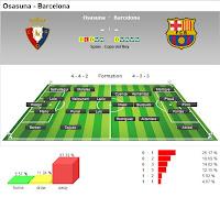 Prediksi Osasuna vs Barcelona 12 Februari 2012