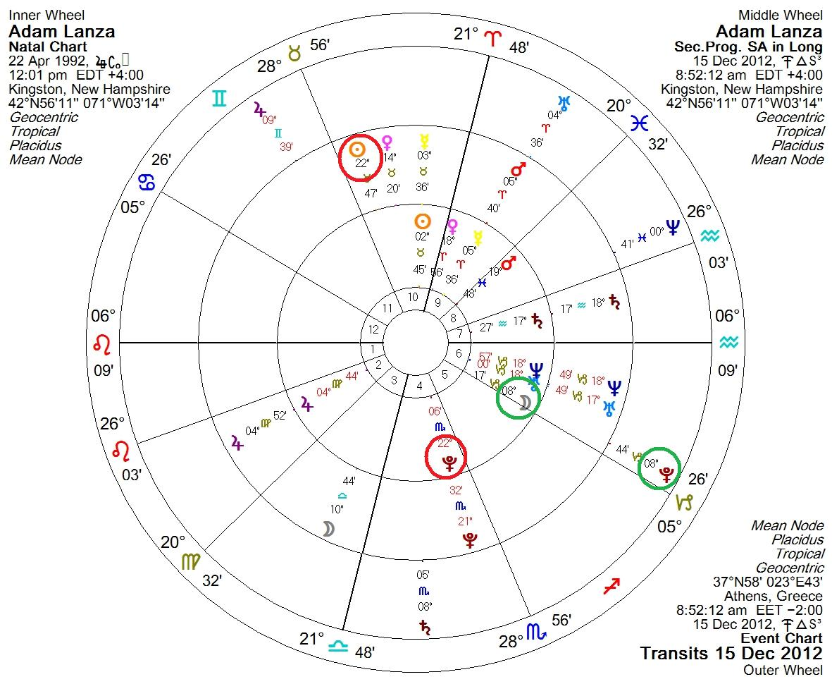 Science astrology a school tragedy the newtown mass shooting and you can see above transiting pluto conjuncting lanzas natal moon both in green cycles and his progressed sun perfectly opposing his natal pluto both in nvjuhfo Images