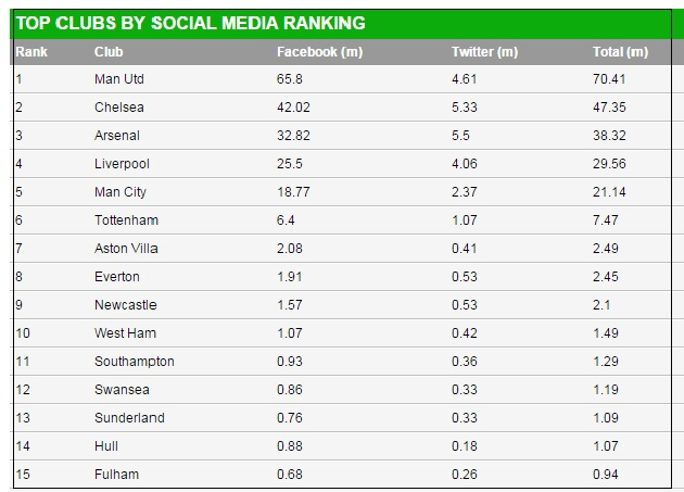 'Manchester United tops as the most social English football club'