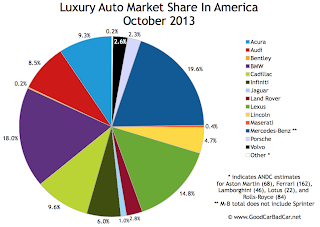 USA luxury auto brand market share chart October 2013