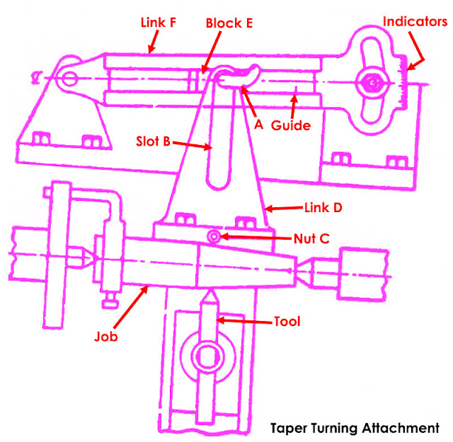 Taper Turning Attachment Diagram