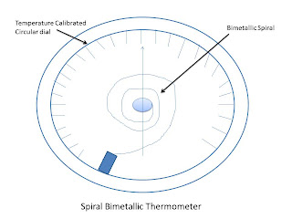 image of Spiral bimetallic thermometer
