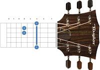 chord kunci gitar gm