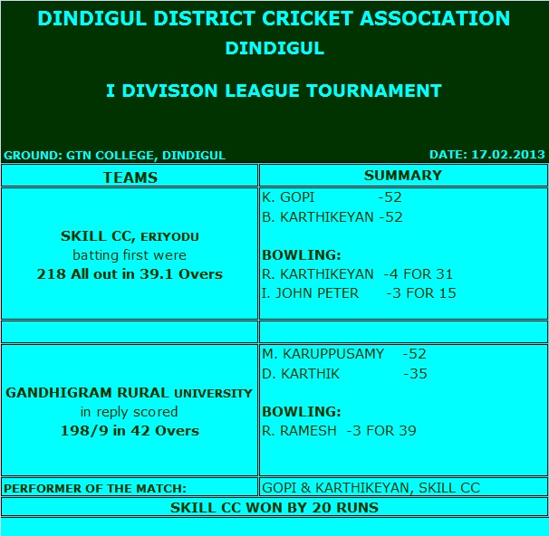 I DIVISION – 17.02.2013 (Dindigul)