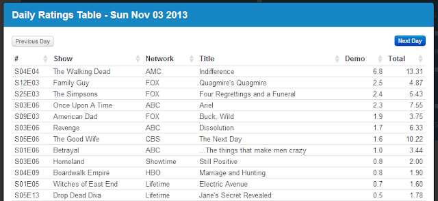 Final Adjusted TV Ratings for Sunday 3rd November 2013