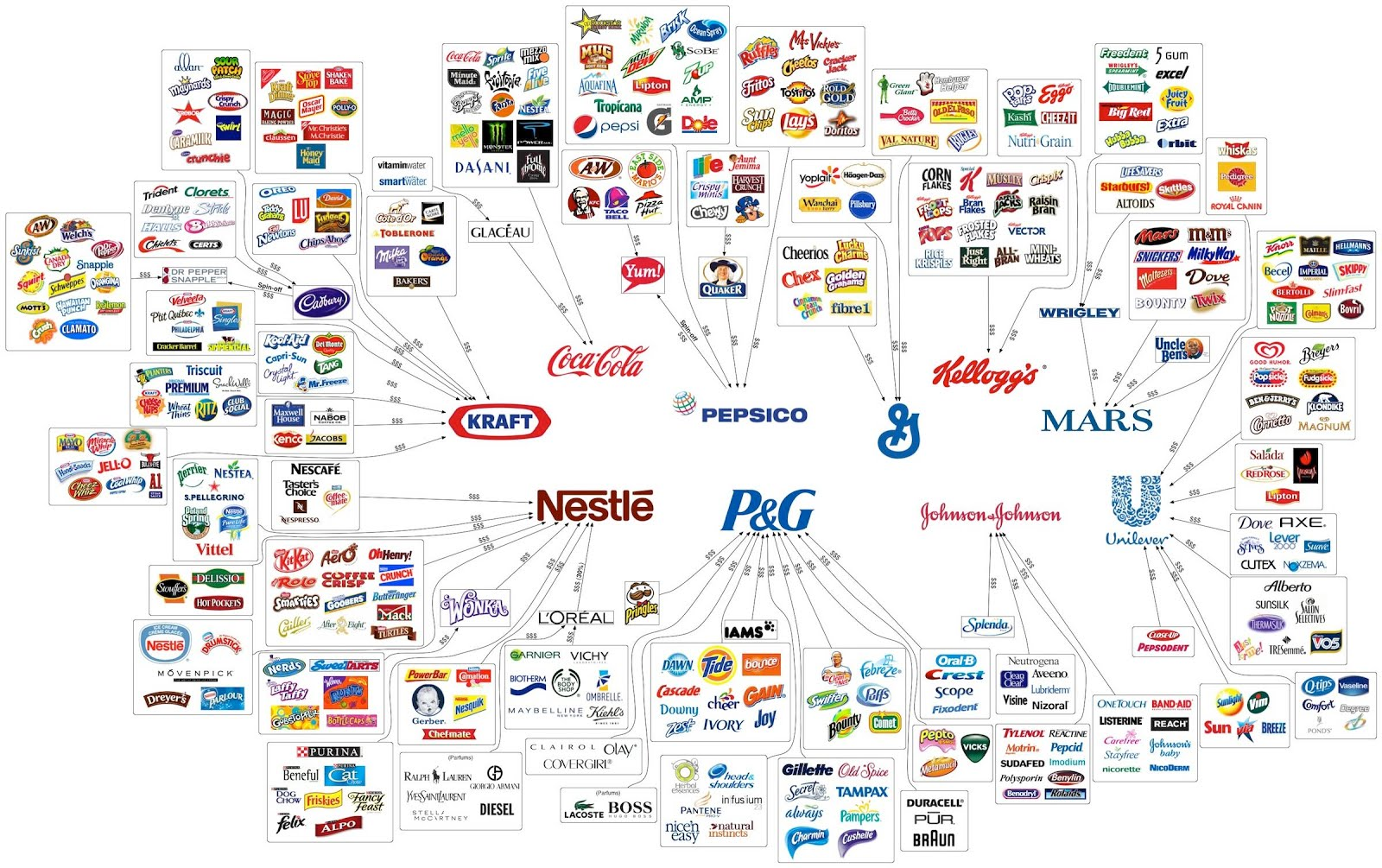 FOOD BRAND CHART that says it all!