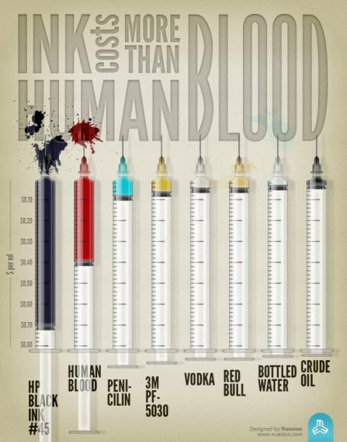 La tinta de impresora es mas cara que la sangre humana
