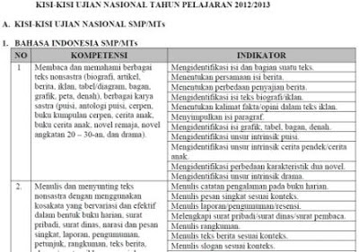 Download Kisi-kisi Ujian Nasional UN Untuk SMP, SMA, SMK dan PLB Tahun 2013