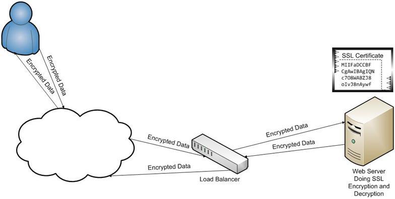Pranab\'s scrapbook: SSL Offloading in Netscaler load balancer