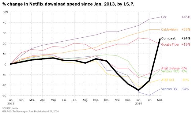 Net Neutrality in US