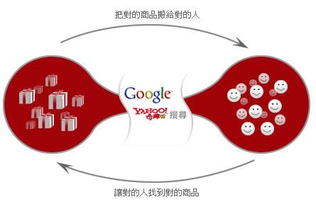 SEO對網站跟客戶的影響
